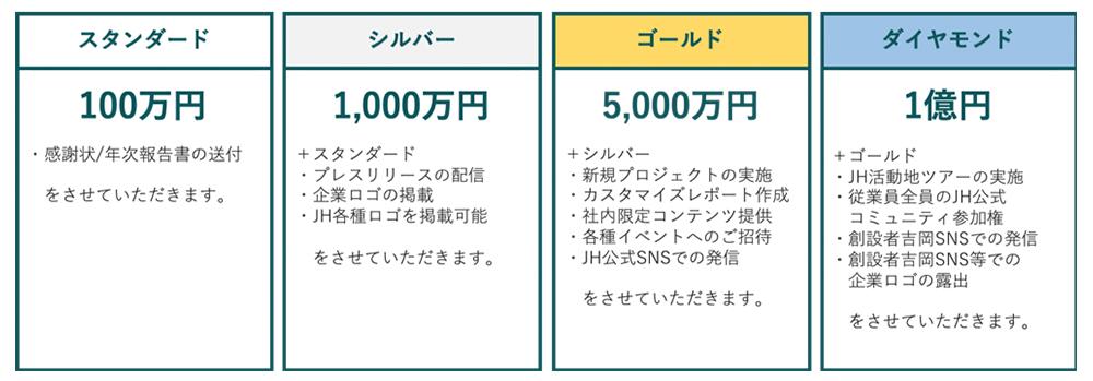 パナソニック、新型コロナ感染症対策支援として パナソニック専用寄付サイトなどを通じ、ジャパンハートに1,000万円の寄付