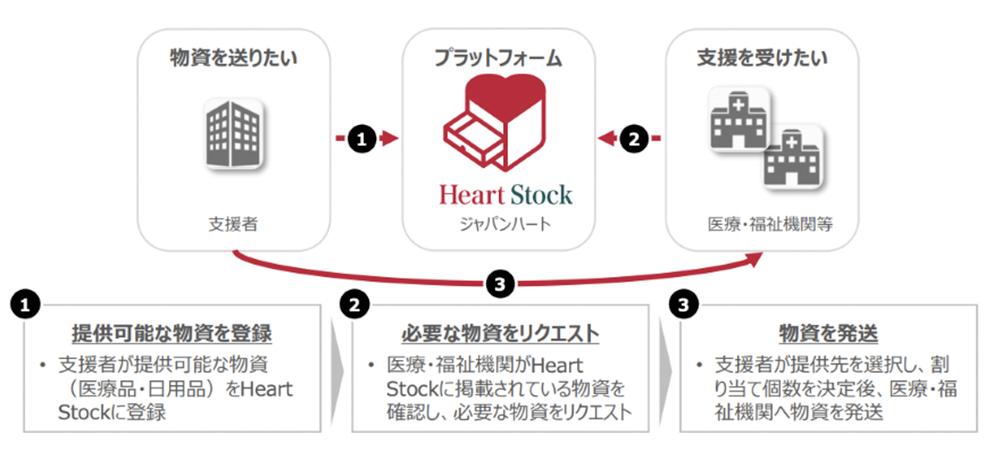 必要なものを、必要なところへ。アクセンチュアと共に、新たな物資提供プラットフォーム「Heart Stock」を開発しました。